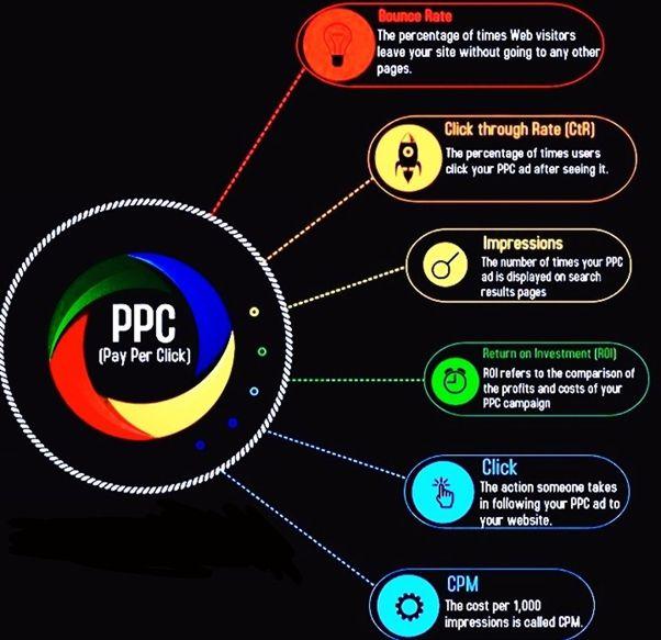 Apa itu PPC Pay Per Click