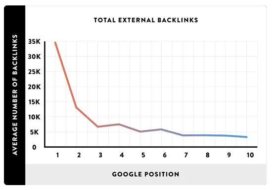 Grafik pengaruh Backlink terhadap peringkat situs
