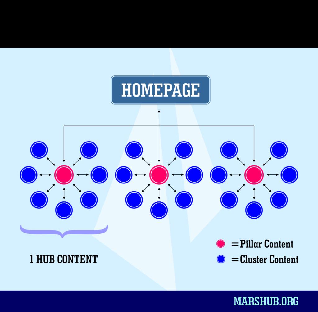 HUB CONTENT - Cara Meningkatkan Pengunjung Web